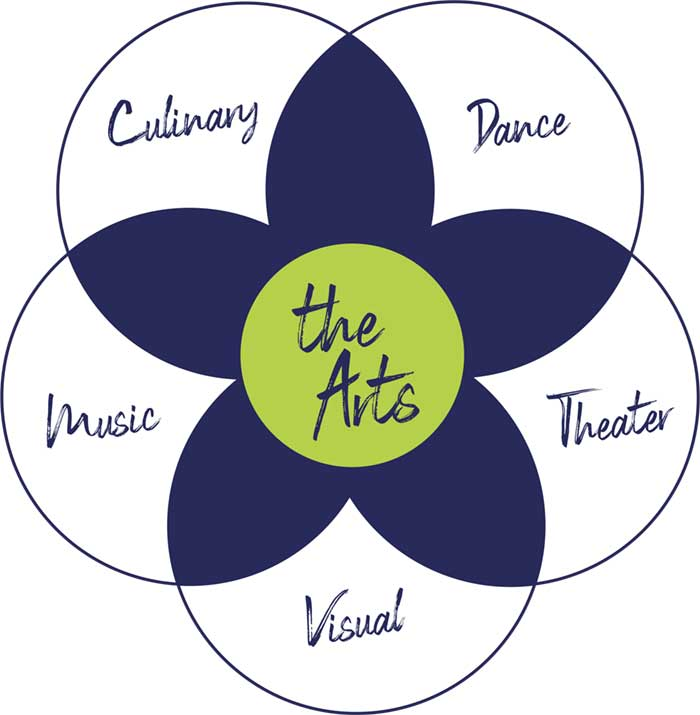 The Arts, Culinary, Dance, Theater, Visual, Music